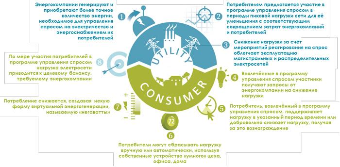 цикл управления спросом на электроэнергию